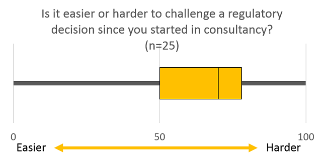 Since you started in consultancy do you find it easier or harder to challenge a regulatory decision2