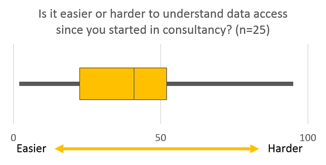 Since you started in consultancy do you find it easier or harder to understand your access to data2